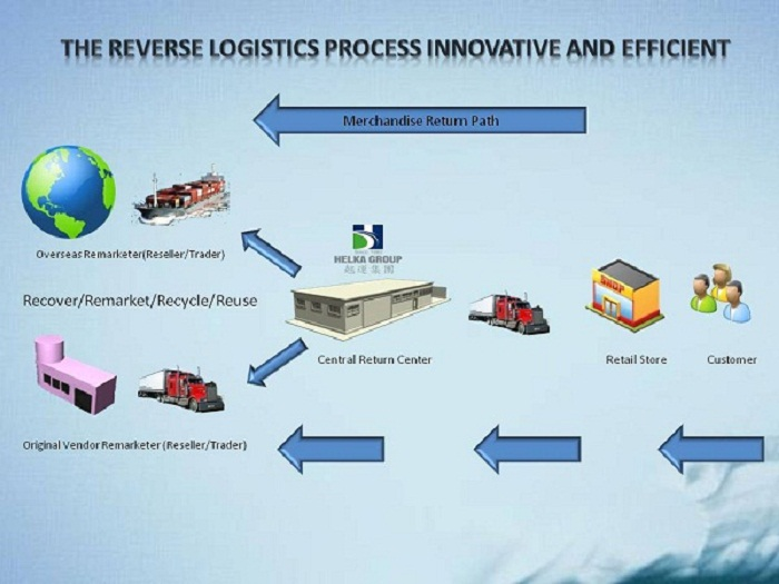 Chemical Logistics 101: Effective Ideas For A Competent Business