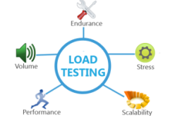 Why Load Testing Service Is An Important Part Of Performance Testing?