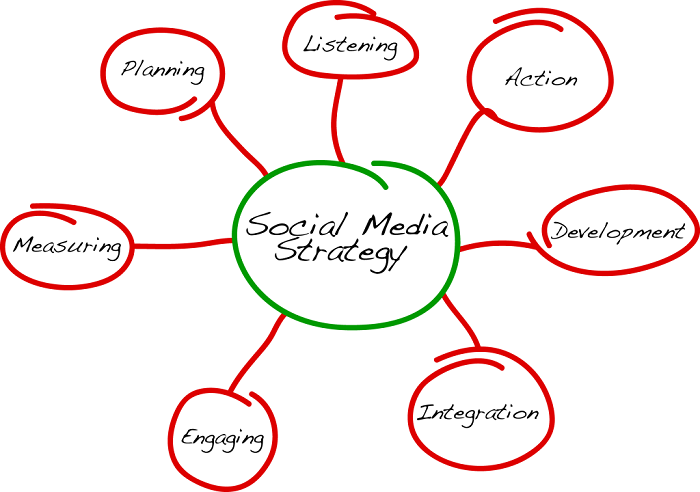Nurture Your Business With These Social Media Marketing Strategies