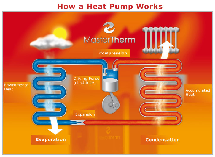 A Brief Explanation Of How Heat Pump Works