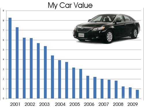 Check Out These Used Car Valuation Tips For The Sake Of Getting Best Deal