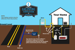 Hiring Specialists For Gas Plumbing