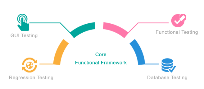 Functional Testing In The Agile Environment: Challenges and Best Practices