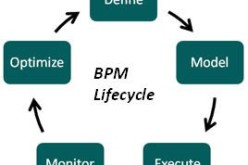 What Does BPM Mean For Business Processes?