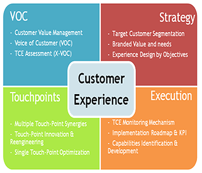 Why Customer Service Experience Management Matters?