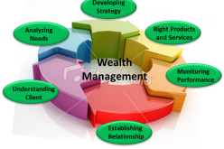 Andrew Corbman Highlights Salient Features Of Wealth Management To Keep In Mind