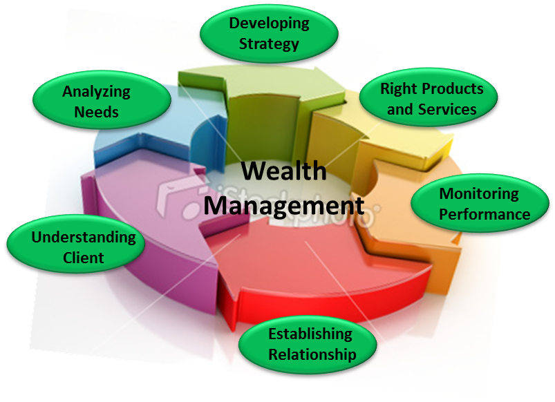 Salient Features Of Wealth Management To Keep In Mind