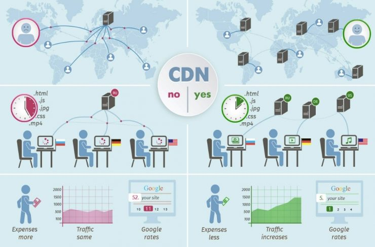 Do You Require A Content Delivery Network (CDN) For Your Site?